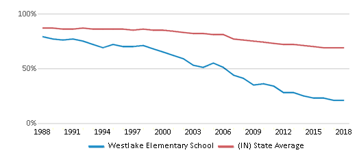 This chart display the percentage of White students in Westlake Elementary School and the percentage of White public school students in Indiana by year, with the latest 2017-18 school year data.