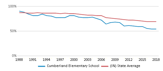 This chart display the percentage of White students in Cumberland Elementary School and the percentage of White public school students in Indiana by year, with the latest 2017-18 school year data.