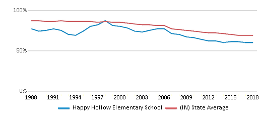 This chart display the percentage of White students in Happy Hollow Elementary School and the percentage of White public school students in Indiana by year, with the latest 2017-18 school year data.