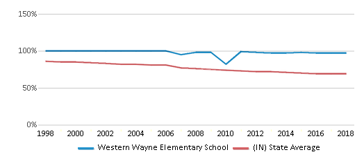This chart display the percentage of White students in Western Wayne Elementary School and the percentage of White public school students in Indiana by year, with the latest 2017-18 school year data.