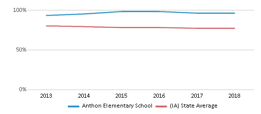 This chart display the percentage of White students in Anthon Elementary School and the percentage of White public school students in Iowa by year, with the latest 2017-18 school year data.