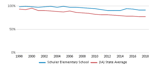 This chart display the percentage of White students in Schuler Elementary School and the percentage of White public school students in Iowa by year, with the latest 2017-18 school year data.