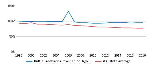 This chart display the percentage of White students in Battle Creek-ida Grove Senior High School and the percentage of White public school students in Iowa by year, with the latest 2017-18 school year data.