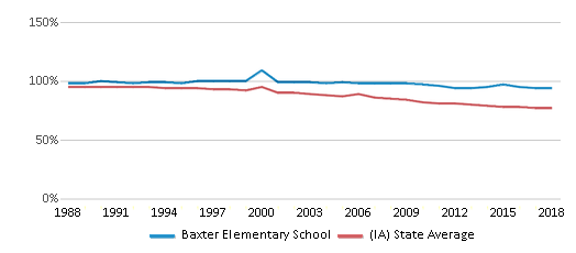 This chart display the percentage of White students in Baxter Elementary School and the percentage of White public school students in Iowa by year, with the latest 2017-18 school year data.