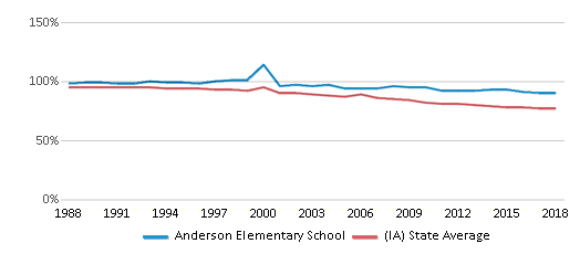 This chart display the percentage of White students in Anderson Elementary School and the percentage of White public school students in Iowa by year, with the latest 2017-18 school year data.