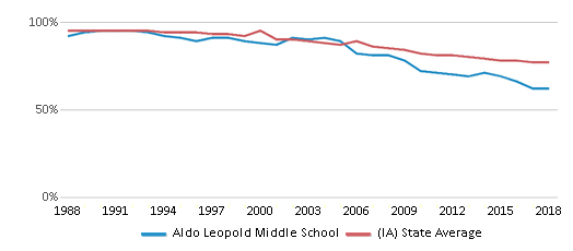 This chart display the percentage of White students in Aldo Leopold Middle School and the percentage of White public school students in Iowa by year, with the latest 2017-18 school year data.