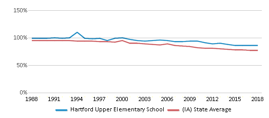 This chart display the percentage of White students in Hartford Upper Elementary School and the percentage of White public school students in Iowa by year, with the latest 2017-18 school year data.