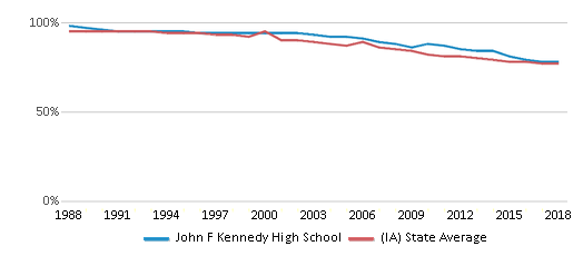 This chart display the percentage of White students in John F Kennedy High School and the percentage of White public school students in Iowa by year, with the latest 2017-18 school year data.