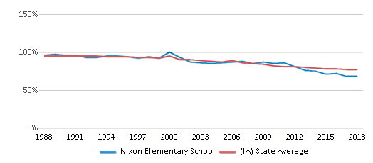 This chart display the percentage of White students in Nixon Elementary School and the percentage of White public school students in Iowa by year, with the latest 2017-18 school year data.