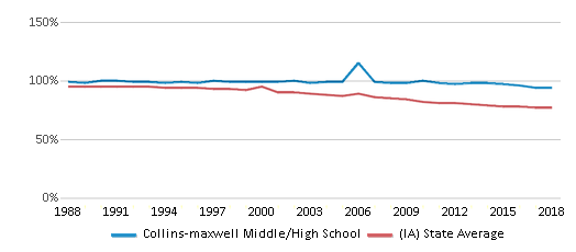 This chart display the percentage of White students in Collins-maxwell Middle/High School and the percentage of White public school students in Iowa by year, with the latest 2017-18 school year data.