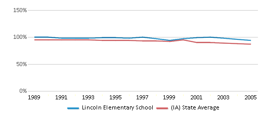This chart display the percentage of White students in Lincoln Elementary School and the percentage of White public school students in Iowa by year, with the latest 2004-05 school year data.
