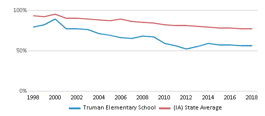 This chart display the percentage of White students in Truman Elementary School and the percentage of White public school students in Iowa by year, with the latest 2017-18 school year data.