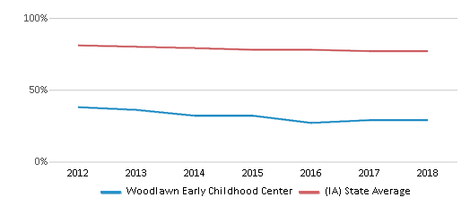 This chart display the percentage of White students in Woodlawn Early Childhood Center and the percentage of White public school students in Iowa by year, with the latest 2017-18 school year data.