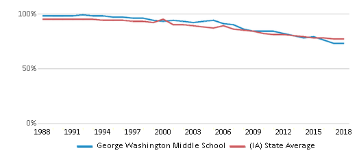 This chart display the percentage of White students in George Washington Middle School and the percentage of White public school students in Iowa by year, with the latest 2017-18 school year data.