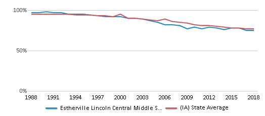 This chart display the percentage of White students in Estherville Lincoln Central Middle School and the percentage of White public school students in Iowa by year, with the latest 2017-18 school year data.