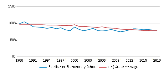 This chart display the percentage of White students in Feelhaver Elementary School and the percentage of White public school students in Iowa by year, with the latest 2017-18 school year data.