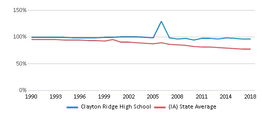 This chart display the percentage of White students in Clayton Ridge High School and the percentage of White public school students in Iowa by year, with the latest 2017-18 school year data.