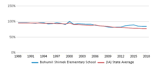This chart display the percentage of White students in Bohumil Shimek Elementary School and the percentage of White public school students in Iowa by year, with the latest 2017-18 school year data.