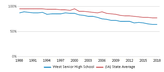 This chart display the percentage of White students in West Senior High School and the percentage of White public school students in Iowa by year, with the latest 2017-18 school year data.