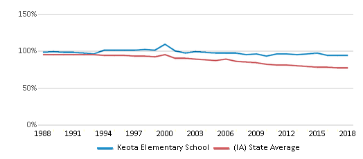 This chart display the percentage of White students in Keota Elementary School and the percentage of White public school students in Iowa by year, with the latest 2017-18 school year data.