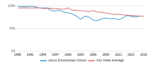 This chart display the percentage of White students in Lenox Elementary School and the percentage of White public school students in Iowa by year, with the latest 2017-18 school year data.
