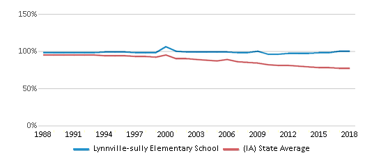 This chart display the percentage of White students in Lynnville-sully Elementary School and the percentage of White public school students in Iowa by year, with the latest 2017-18 school year data.