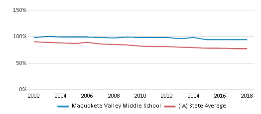 This chart display the percentage of White students in Maquoketa Valley Middle School and the percentage of White public school students in Iowa by year, with the latest 2017-18 school year data.