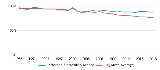 This chart display the percentage of White students in Jefferson Elementary School and the percentage of White public school students in Iowa by year, with the latest 2017-18 school year data.