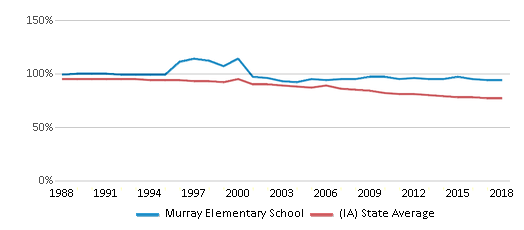 This chart display the percentage of White students in Murray Elementary School and the percentage of White public school students in Iowa by year, with the latest 2017-18 school year data.
