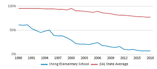This chart display the percentage of White students in Irving Elementary School and the percentage of White public school students in Iowa by year, with the latest 2017-18 school year data.