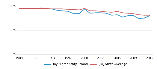 This chart display the percentage of White students in Joy Elementary School and the percentage of White public school students in Iowa by year, with the latest 2011-12 school year data.