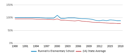This chart display the percentage of White students in Runnells Elementary School and the percentage of White public school students in Iowa by year, with the latest 2017-18 school year data.