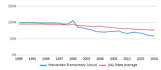 This chart display the percentage of White students in Hawarden Elementary School and the percentage of White public school students in Iowa by year, with the latest 2017-18 school year data.