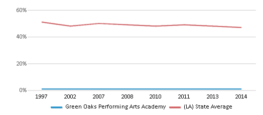 This chart display the percentage of White students in Green Oaks Performing Arts Academy and the percentage of White public school students in Louisiana by year, with the latest 2013-14 school year data.