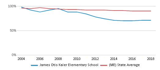 This chart display the percentage of White students in James Otis Kaler Elementary School and the percentage of White public school students in Maine by year, with the latest 2017-18 school year data.