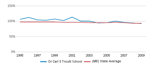This chart display the percentage of White students in Dr Carl E Troutt School and the percentage of White public school students in Maine by year, with the latest 2008-09 school year data.