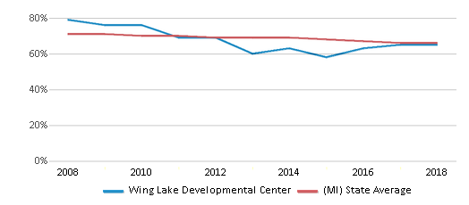 This chart display the percentage of White students in Wing Lake Developmental Center and the percentage of White public school students in Michigan by year, with the latest 2017-18 school year data.