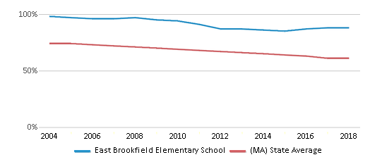 This chart display the percentage of White students in East Brookfield Elementary School and the percentage of White public school students in Massachusetts by year, with the latest 2017-18 school year data.