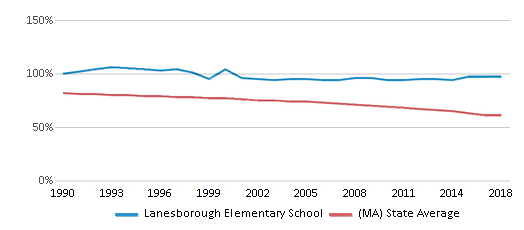This chart display the percentage of White students in Lanesborough Elementary School and the percentage of White public school students in Massachusetts by year, with the latest 2017-18 school year data.