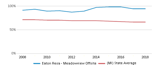 This chart display the percentage of White students in Eaton Resa Meadowview Offsite and the percentage of White public school students in Michigan by year, with the latest 2017-18 school year data.