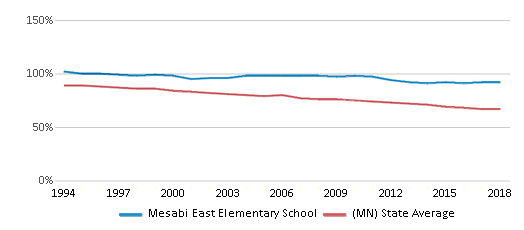 This chart display the percentage of White students in Mesabi East Elementary School and the percentage of White public school students in Minnesota by year, with the latest 2017-18 school year data.