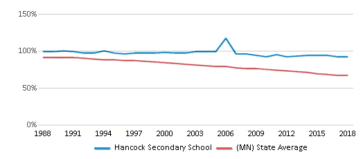 This chart display the percentage of White students in Hancock Secondary School and the percentage of White public school students in Minnesota by year, with the latest 2017-18 school year data.