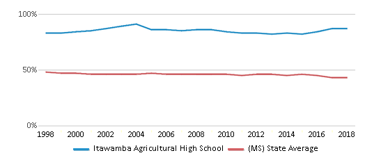 This chart display the percentage of White students in Itawamba Agricultural High School and the percentage of White public school students in Mississippi by year, with the latest 2017-18 school year data.