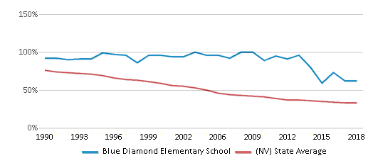 This chart display the percentage of White students in Blue Diamond Elementary School and the percentage of White public school students in Nevada by year, with the latest 2017-18 school year data.