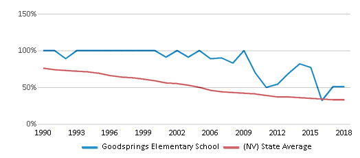 This chart display the percentage of White students in Goodsprings Elementary School and the percentage of White public school students in Nevada by year, with the latest 2017-18 school year data.