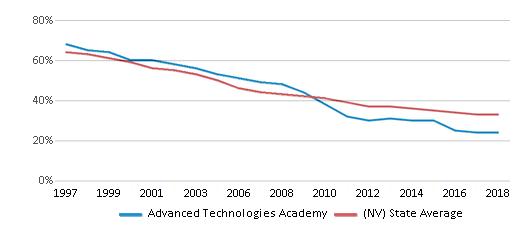 This chart display the percentage of White students in Advanced Technologies Academy and the percentage of White public school students in Nevada by year, with the latest 2017-18 school year data.