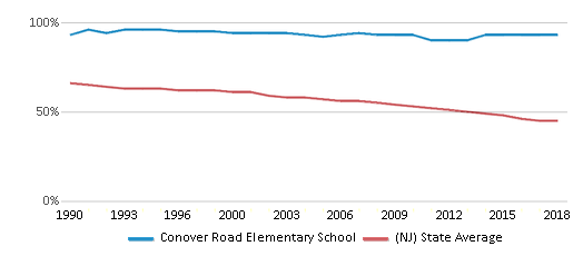 This chart display the percentage of White students in Conover Road Elementary School and the percentage of White public school students in New Jersey by year, with the latest 2017-18 school year data.