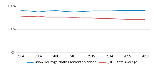 This chart display the percentage of White students in Avon Heritage North Elementary School and the percentage of White public school students in Ohio by year, with the latest 2017-18 school year data.