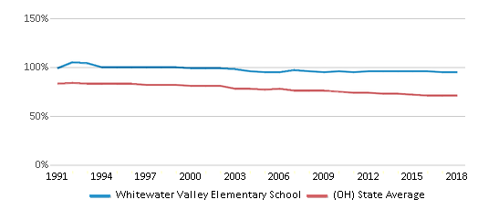This chart display the percentage of White students in Whitewater Valley Elementary School and the percentage of White public school students in Ohio by year, with the latest 2017-18 school year data.