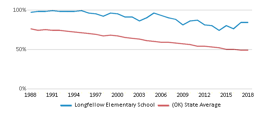 This chart display the percentage of White students in Longfellow Elementary School and the percentage of White public school students in Oklahoma by year, with the latest 2017-18 school year data.